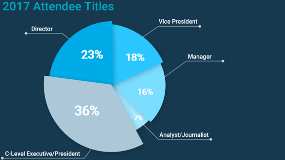 Attendees by Title