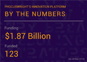 Phocuswright Innovation Platform funding and funded numbers