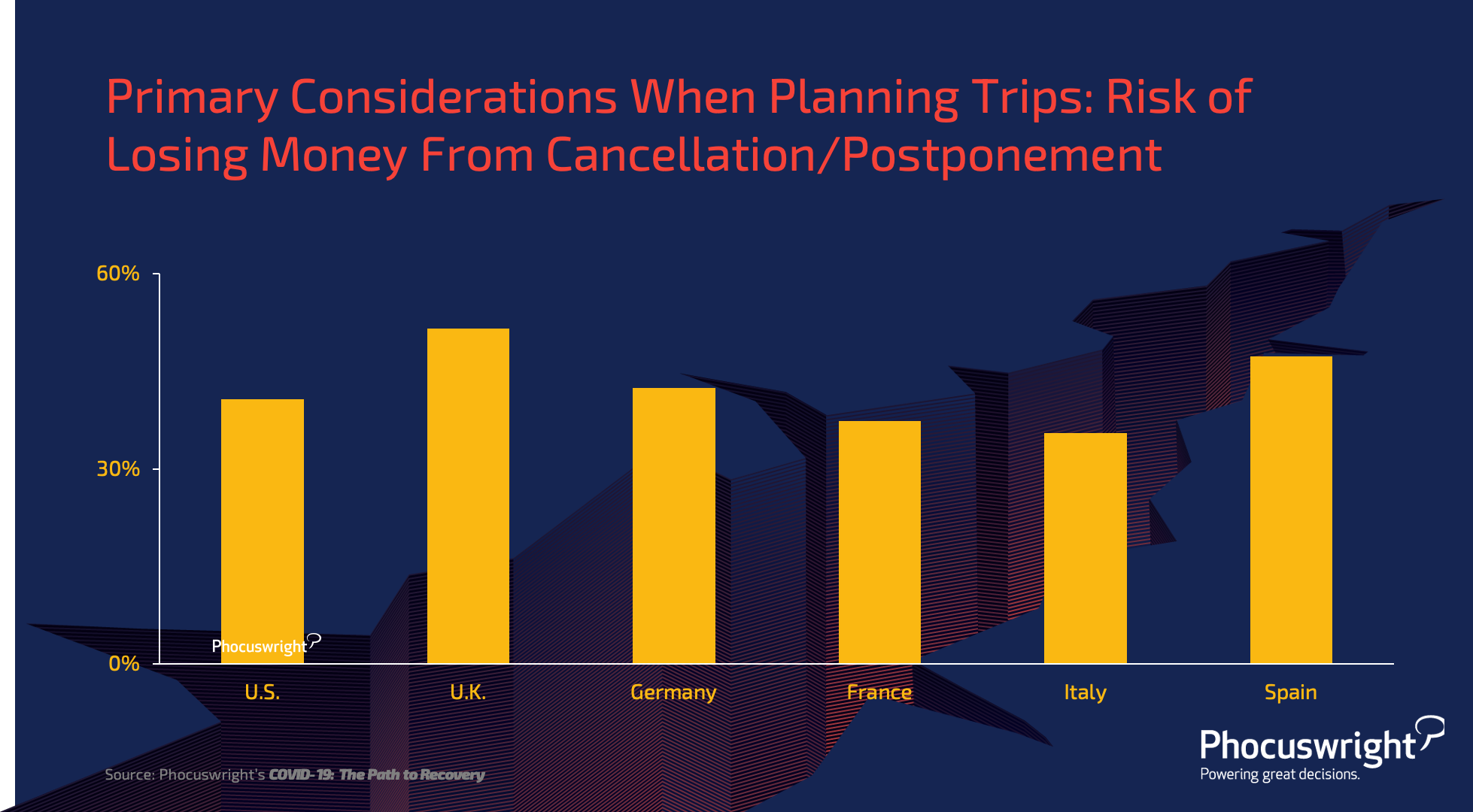 primary-considerations-when-planning-trips-phocuswright-research-chart